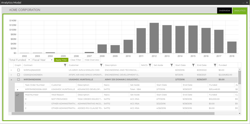 Example of Federal Funds Analytics From Capture2Proposal