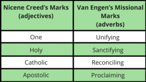 Nicene Missional Marks of the Church - Daniel Im No Silver Bullets