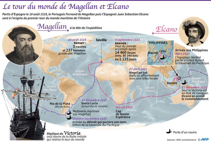 Carte du monde Magellan-Elcano