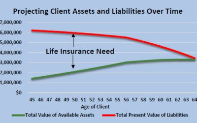 Life Insurance is an Important Part of a Client's Financial Plan: But are they spending more than they need to?