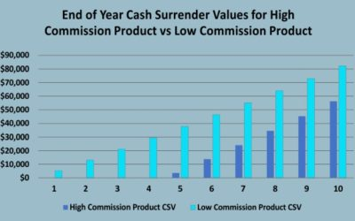 How Low Commission Life Insurance Products Maximize Returns