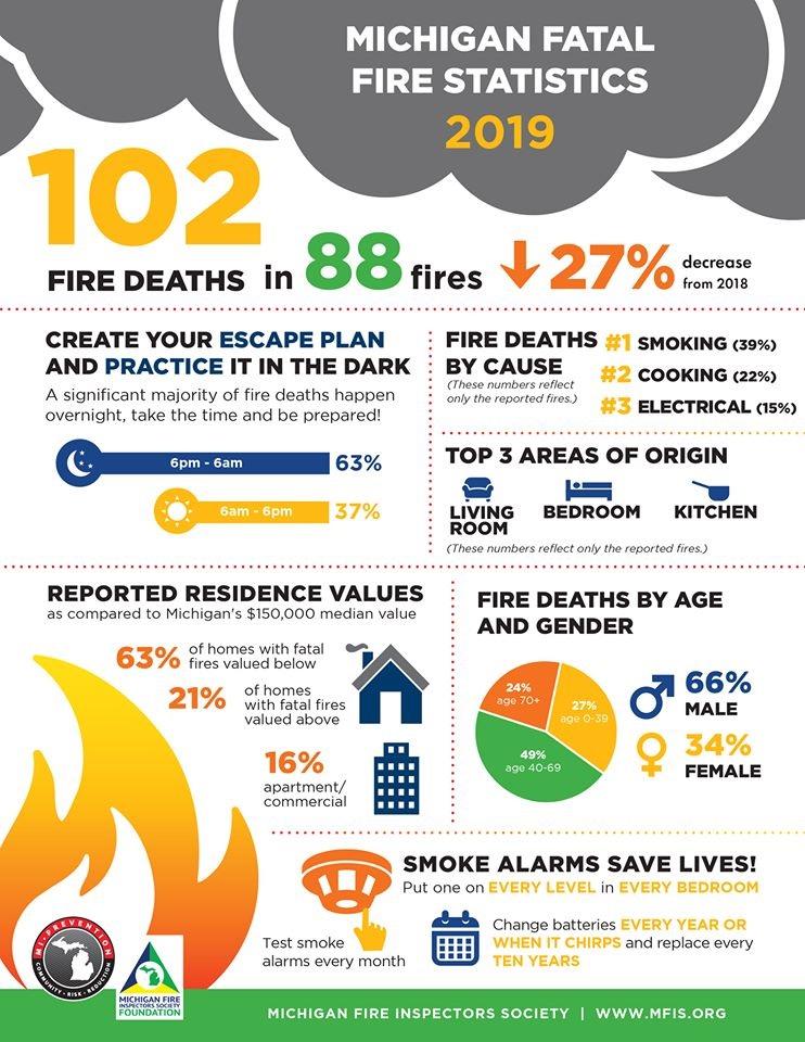2019 Michigan Fatal Fire Statistics