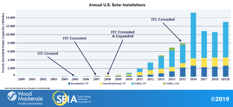 SEIA-SolarIndustryTrends-2019Q4-1-GrowthWithITC