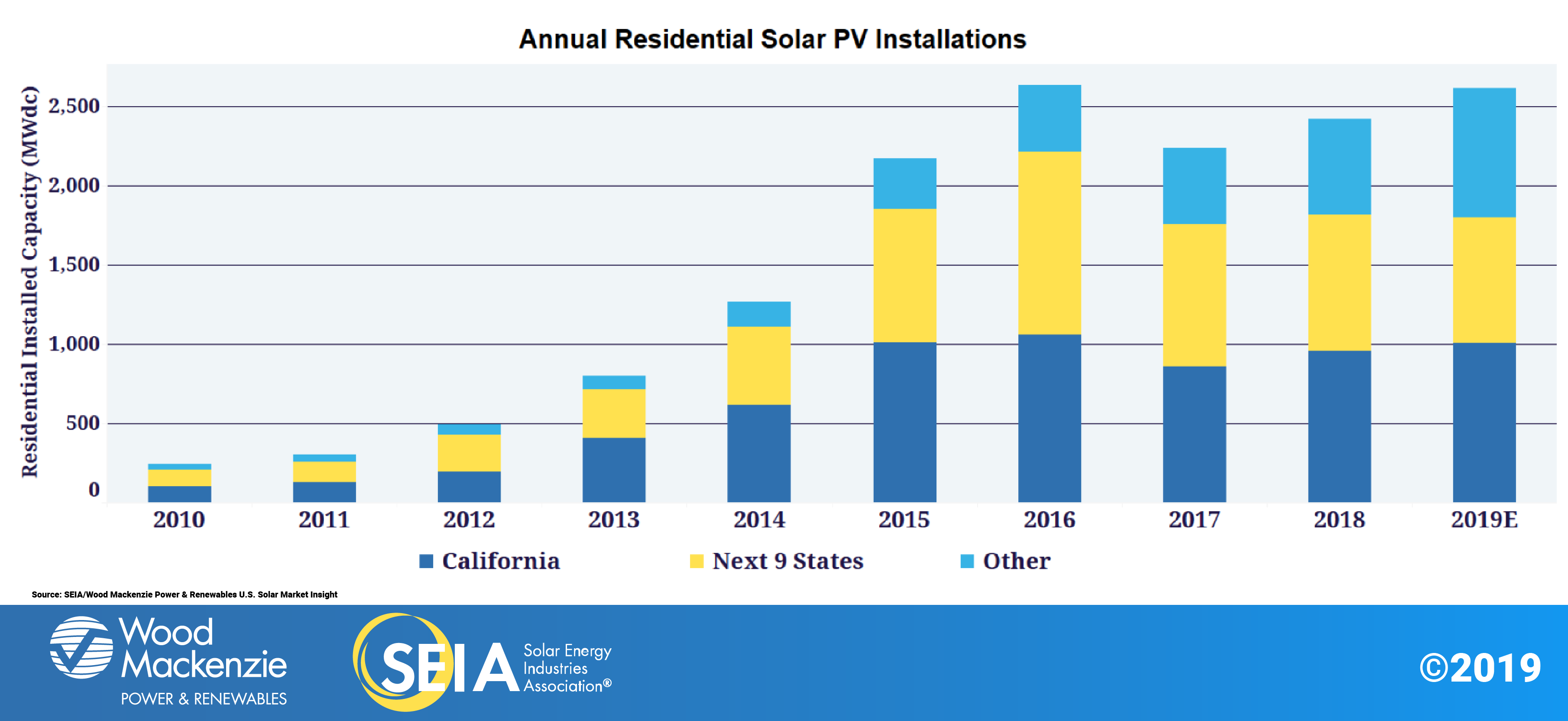 In Less than 10 years, U.S. residential homes have increased solar panel installations from 500 Mega Watts to 2500 Mega Watts per year.