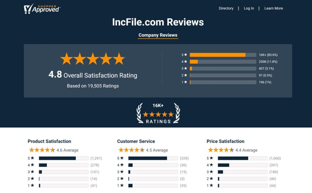 Verified Incfile LLC service reviews on Shopper Approved 2021