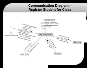 CIS339_Lab4_Communication Diagram