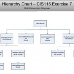 Screenshot_Exercise7_HierarchyChart