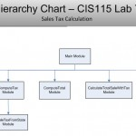 Screenshot_Lab7_HierarchyChart