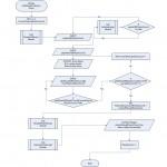 Flowchart: AddPlaylistCollection