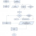 Flowchart: DisplaySelectedPlaylist