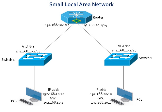Course Project: Small LAN