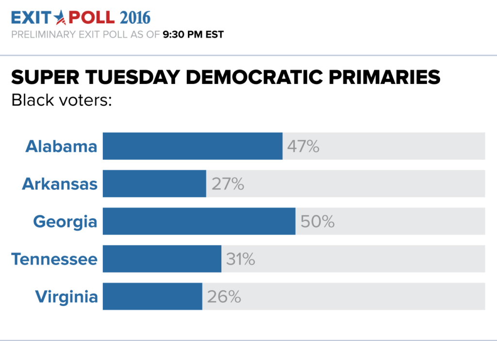 Did the South Carolina Democrat primary reflect America?