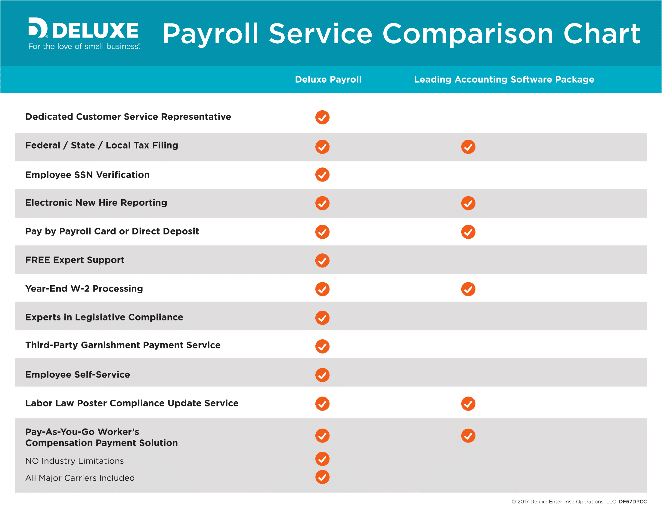 Infographic - Payroll Service Comparison Chart