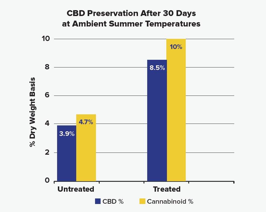 Van Grow Biotechnology | Cannabinoid Profile
