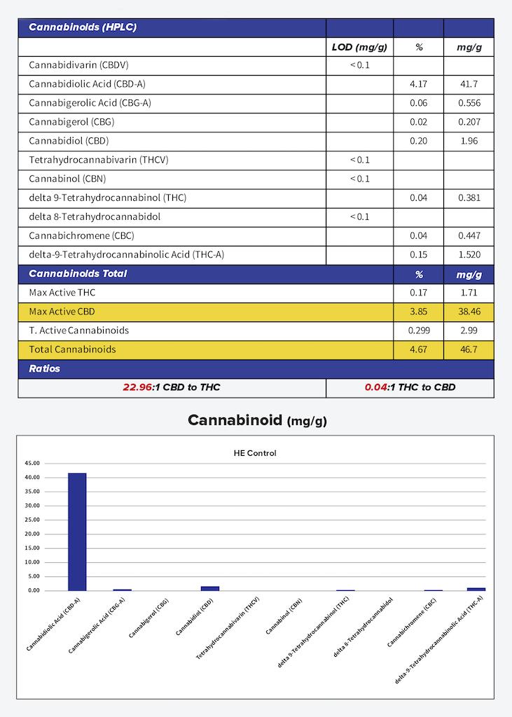Van Grow Biotechnology | Cannabinoid Profile - Current Landscape