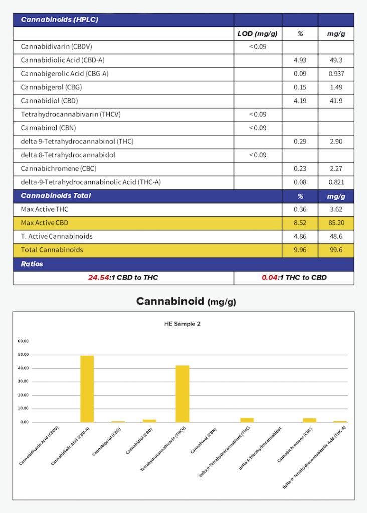 Van Grow Biotechnology | Cannabinoid Profile - New Landscape
