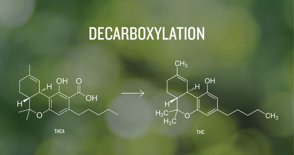 The process of Decarboxylation of THCA to THC