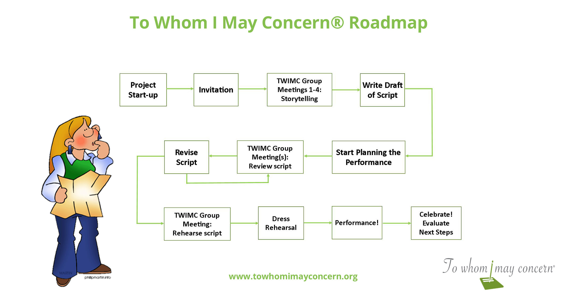 The To Whom I May Concern Roadmap