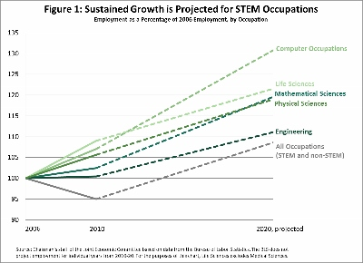 JEC STEM Education: Preparing for the Jobs of the Future
