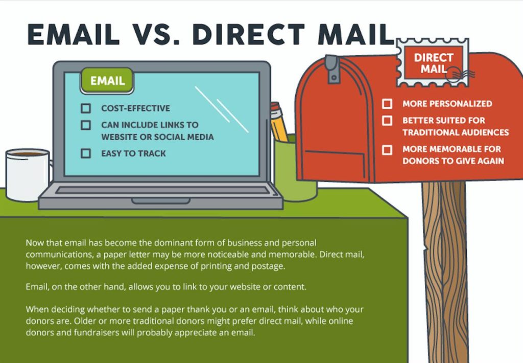Email Vs Direct Mail