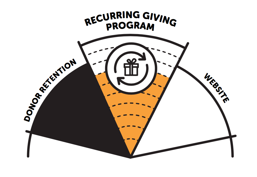 Creating & Enhancing Recurring Donations
