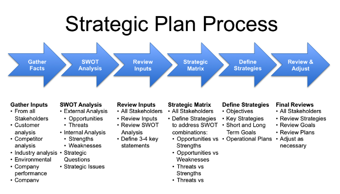 Strategic planning for nonprofits