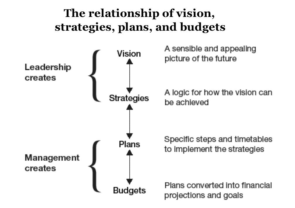 What's Your Style of Management?