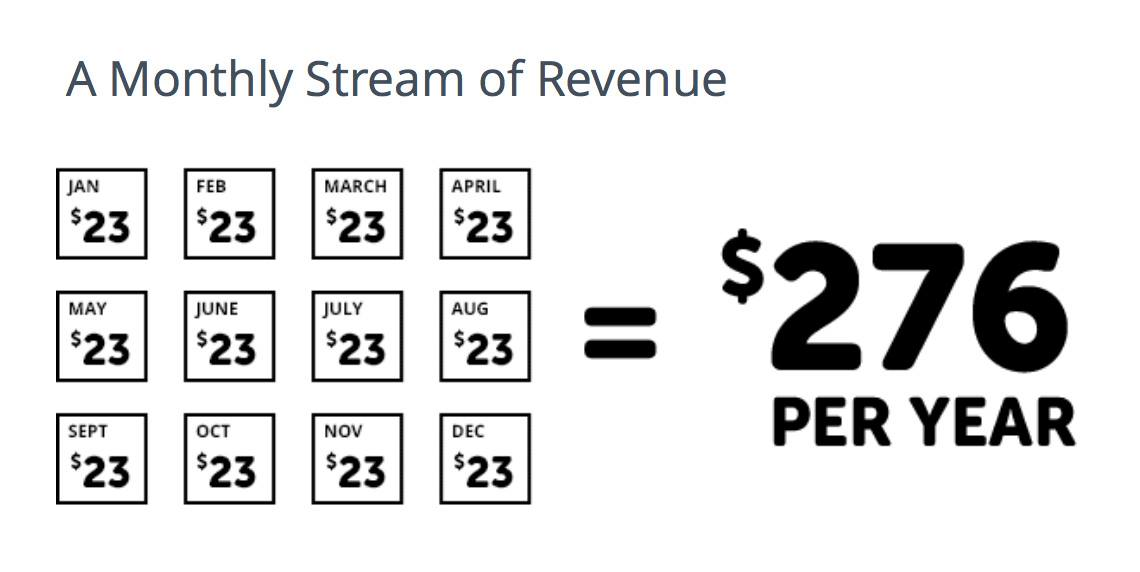 A Monthly Stream of Revenue
