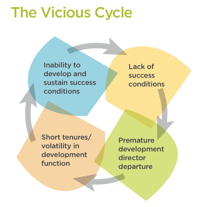The Vicious Cycle