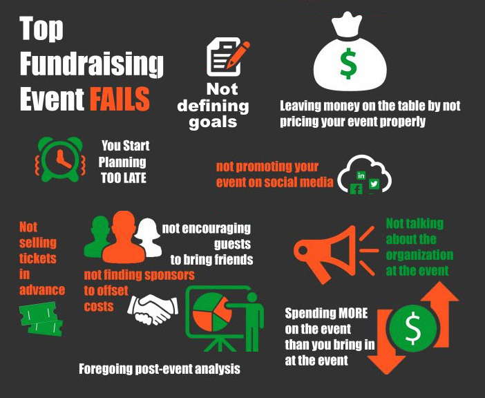 Top Fundraising Event Fails
