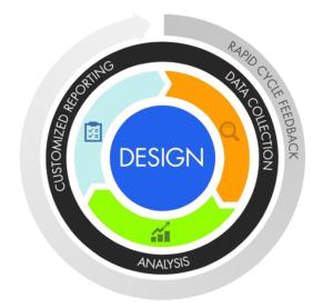 RTF-framework