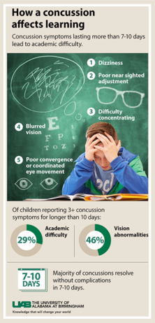Concussion affects learning