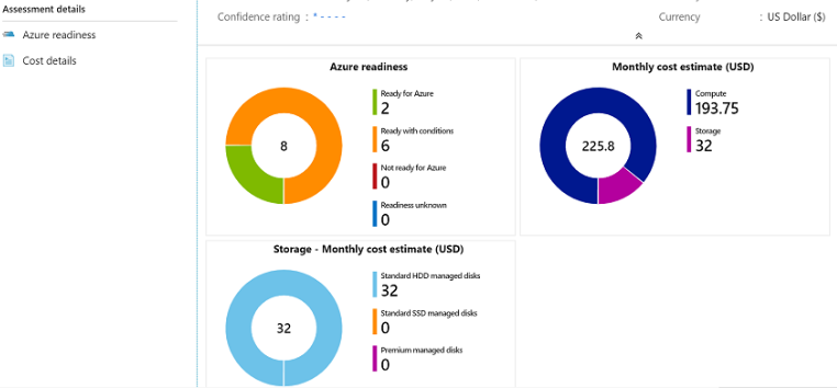 Azure Migrate Readiness Assessment