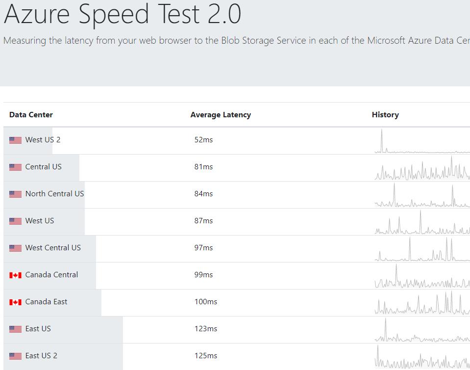 Azure Speed Test 2.0