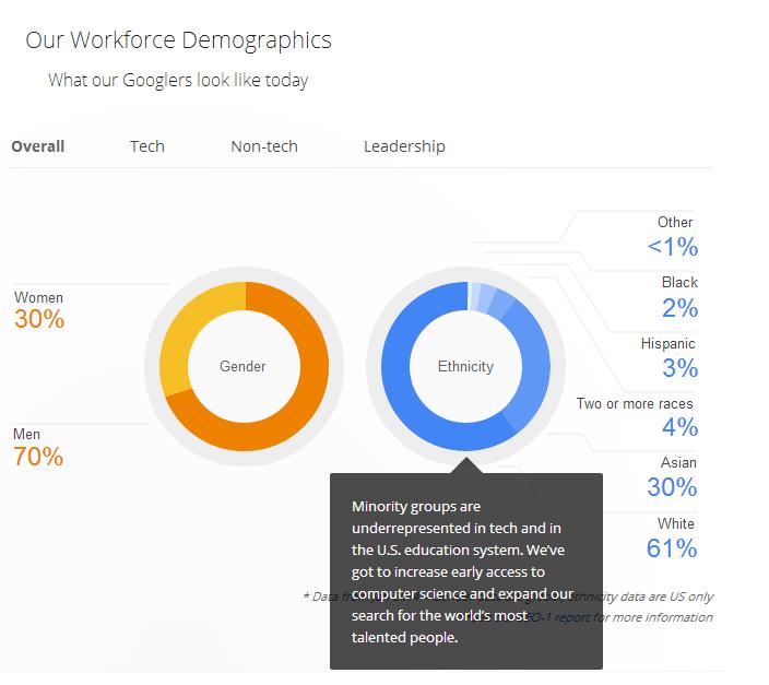 Diversity – Google