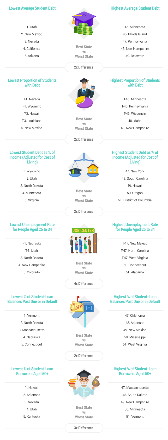 artwork-best-and-worst-states-for-student-debt-report-2016-v4