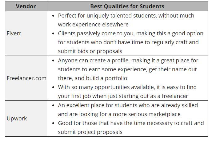 3 Best Freelance Websites for Students