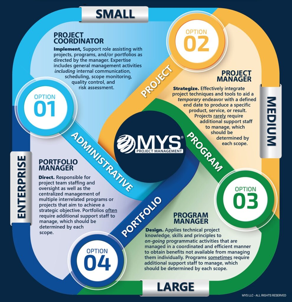 Integrated Project Management MYS
