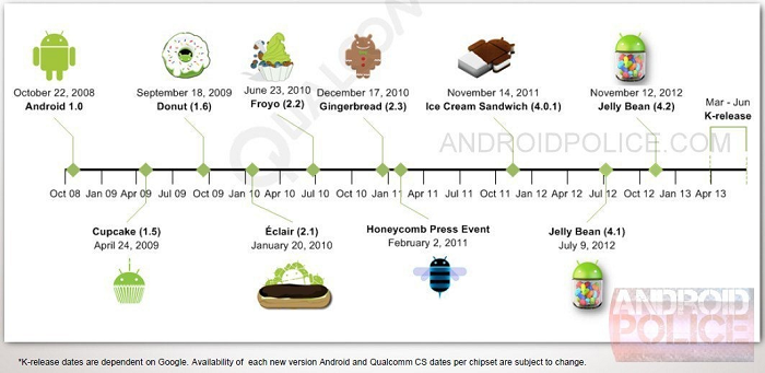 Leaked Qualcomm Roadmap all but Confirms Key Lime Pie for Q2 2013