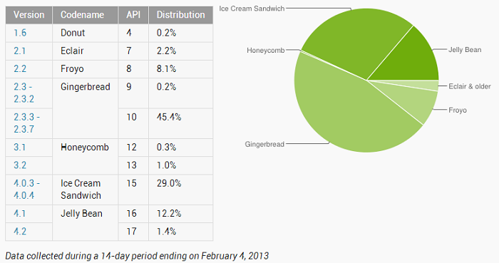 Gingerbread Steadily Declining as Android 4.0+ Nears 50-percent Adoption