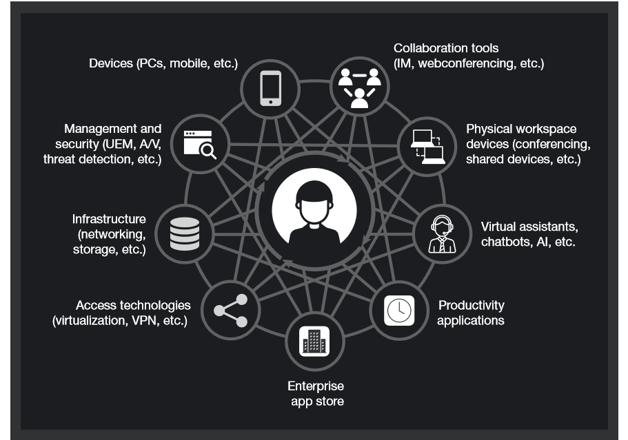 G C Network