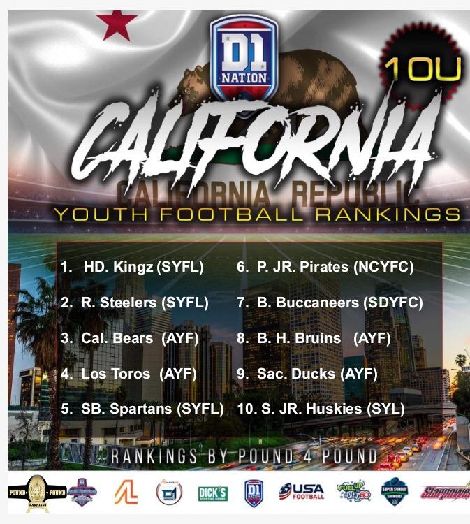 2019 California Youth Football Rankings 10U – Pre-Season