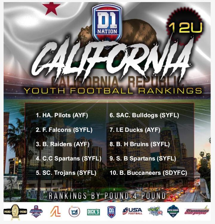 2019 California Youth Football Rankings 12U – Pre-Season