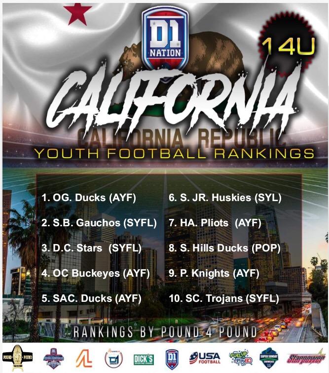 2019 California Youth Football Rankings 14U – Pre-Season