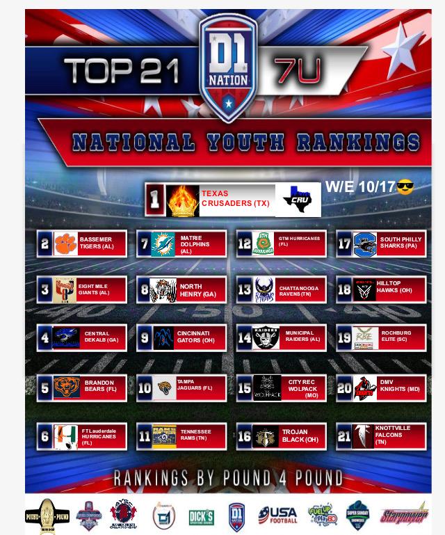 UPDATE 10/21/2019: National Youth Football Rankings – 7U