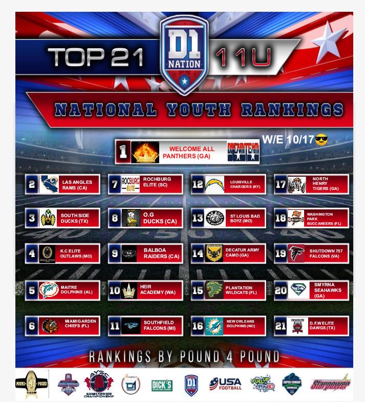 UPDATE 10/21/2019: National Youth Football Rankings – 11U