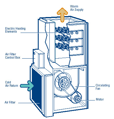 electric-furnace-diagram-lg