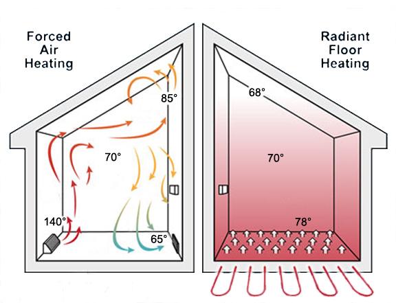 radiant-heating