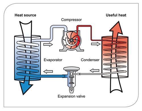 schema Heat