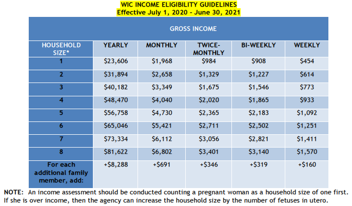 WIC Income Eligibility Guidelines July 2020 - June 2021